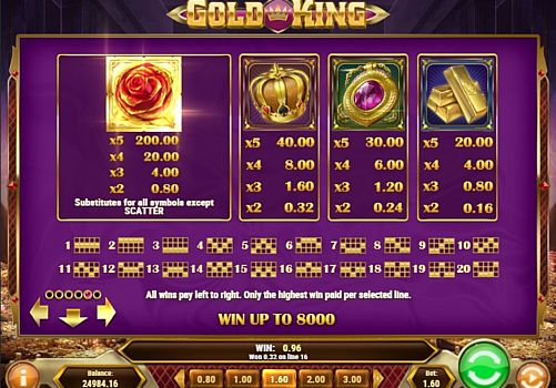Выплаты за символы в слоте Gold King